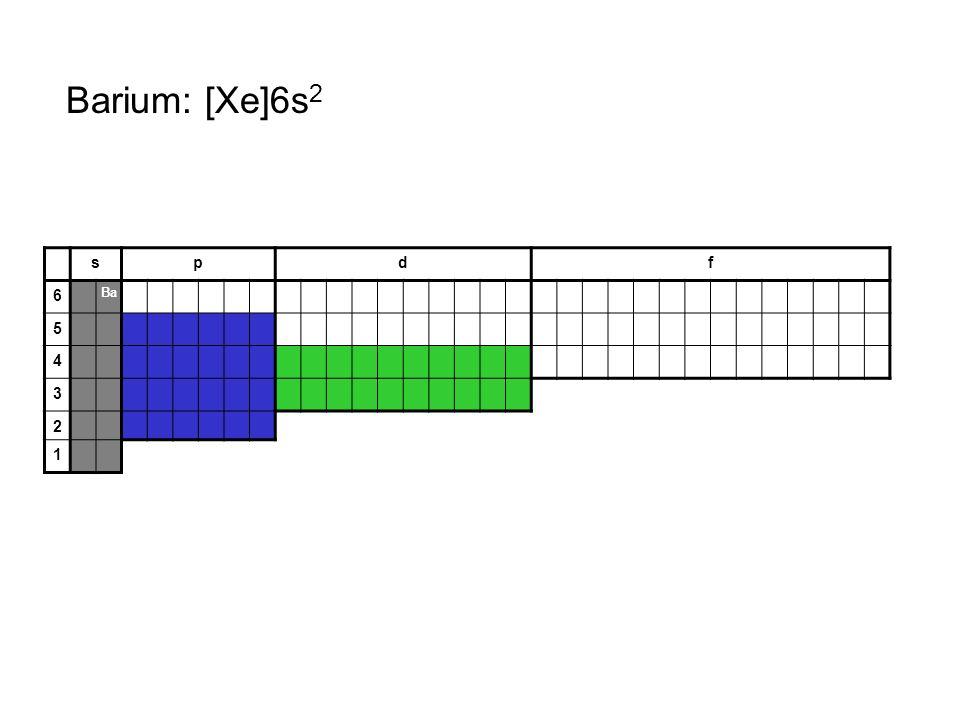 Barium: [Xe]6s2 s p d f 6 Ba 5 4 3 2 1